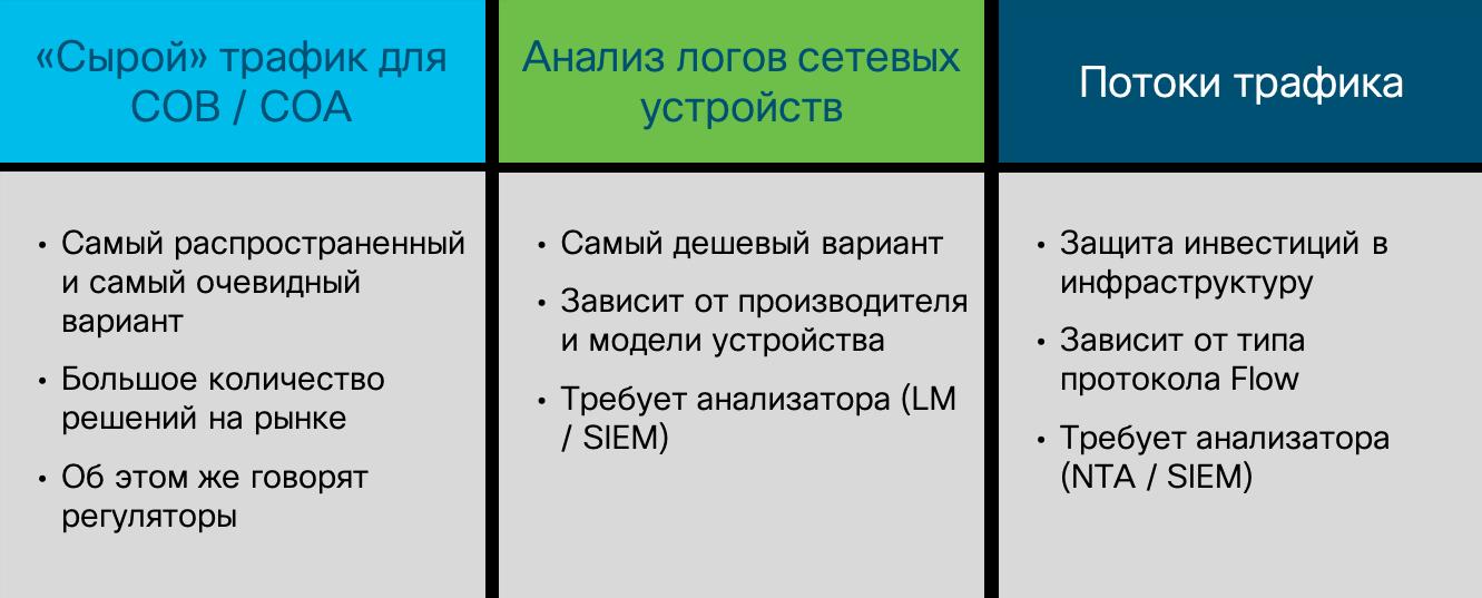 Три источника данных для мониторинга сети