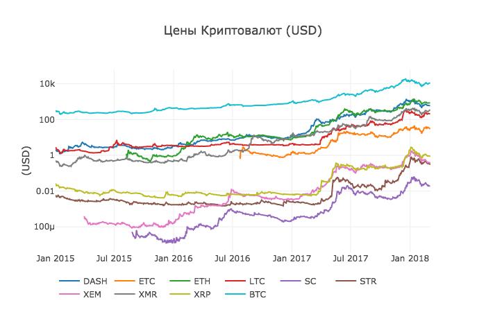 Работа с Anaconda на примере поиска корреляции курсов криптовалют