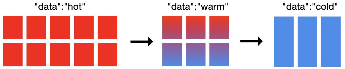 Долгосрочное хранение данных в Elasticsearch