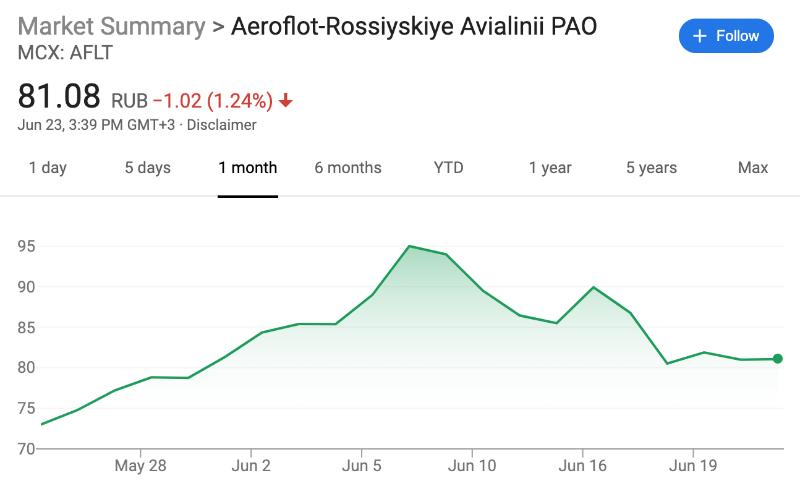 Проблемы авиакомпаний перспективы Аэрофлота и его акций