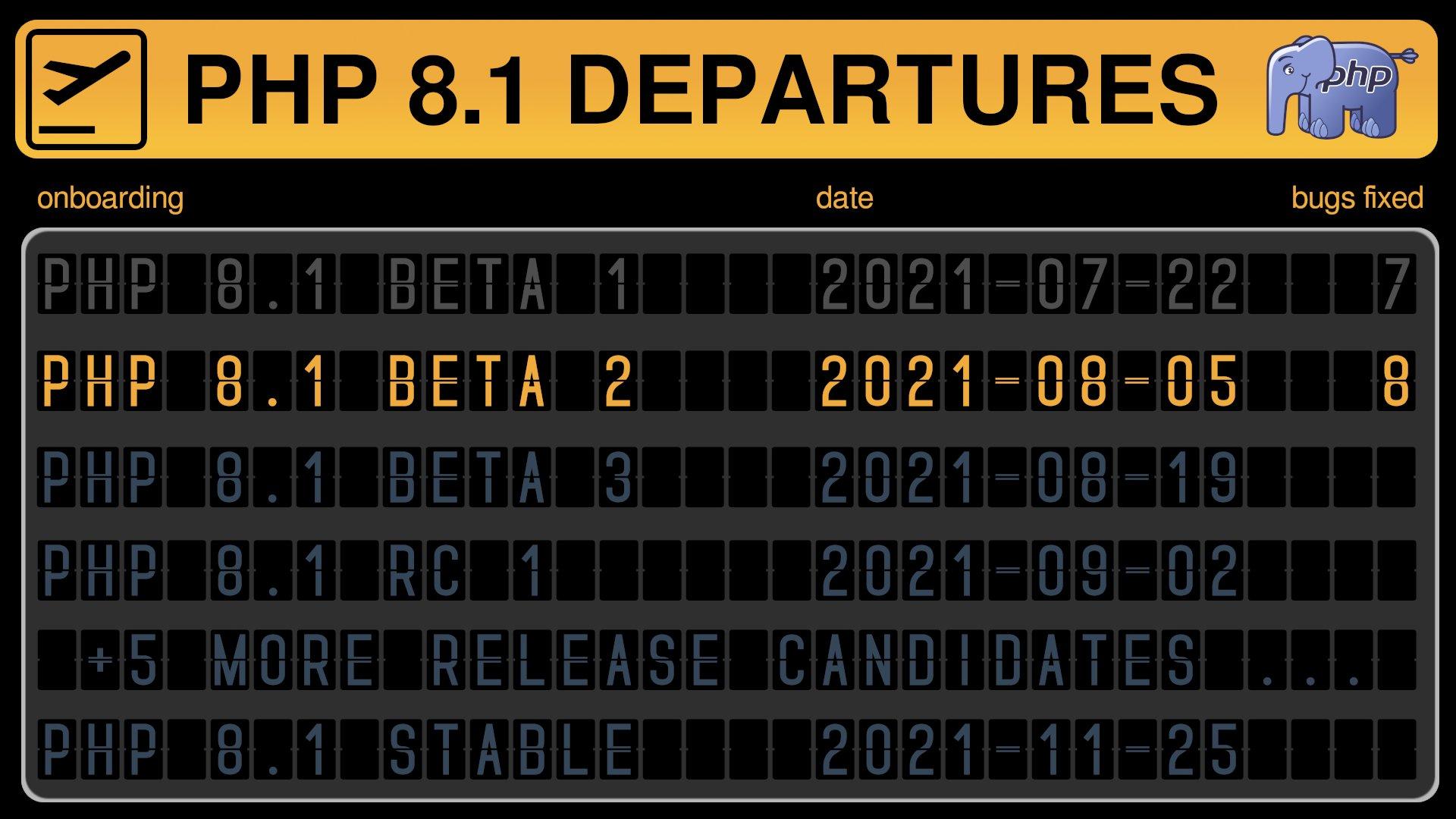 Peter Kokot의 PHP 8.1 departures 이미지