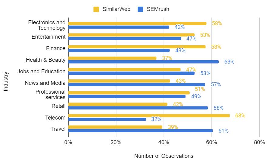 SEMrush vs SimilarWeb — кто точнее? — IT-МИР. ПОМОЩЬ В IT-МИРЕ 2021