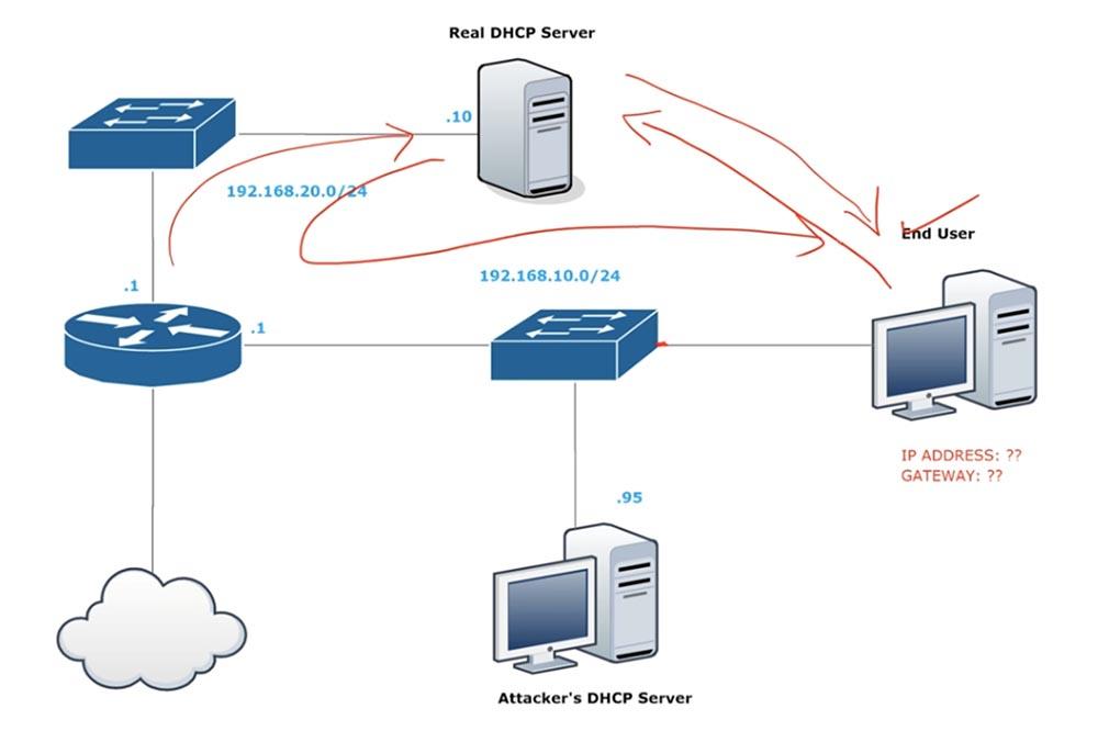 [Перевод] Тренинг Cisco 200-125 CCNA v3.0. День 41. DHCP Snooping и Nondefault Native VLAN