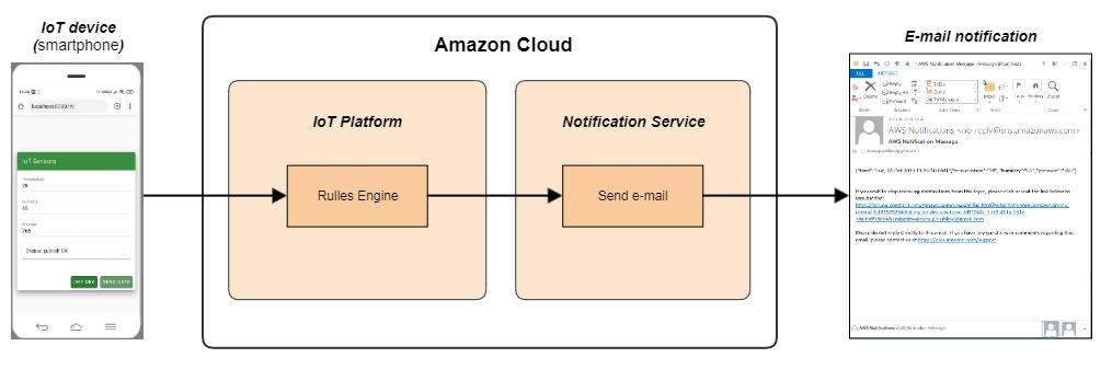 Что нам стоит IoT построить? Свой IoT на Amazon за один день