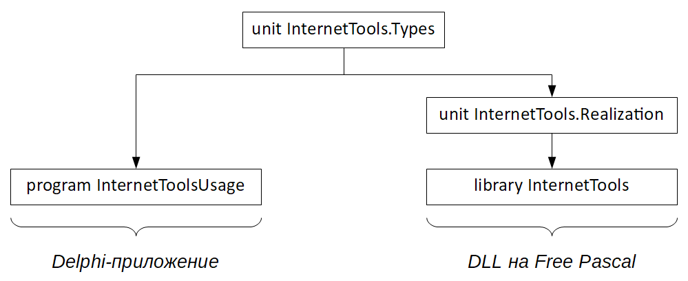 The composition of the interface implementation files