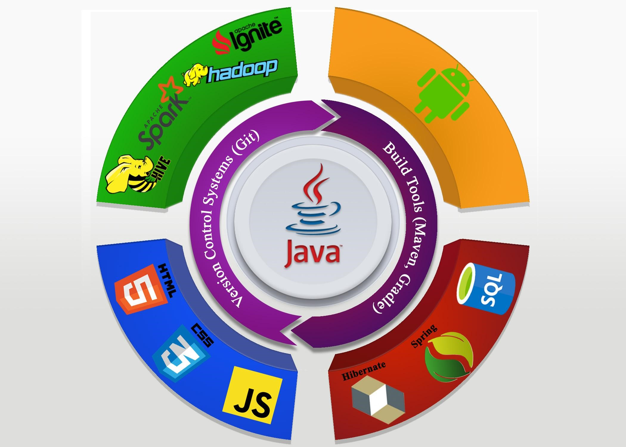 технологии Java