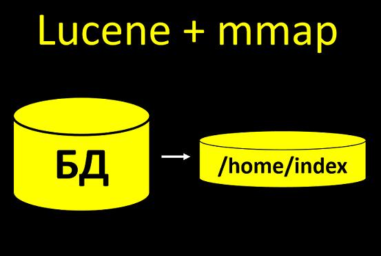 Lucene + Mmap