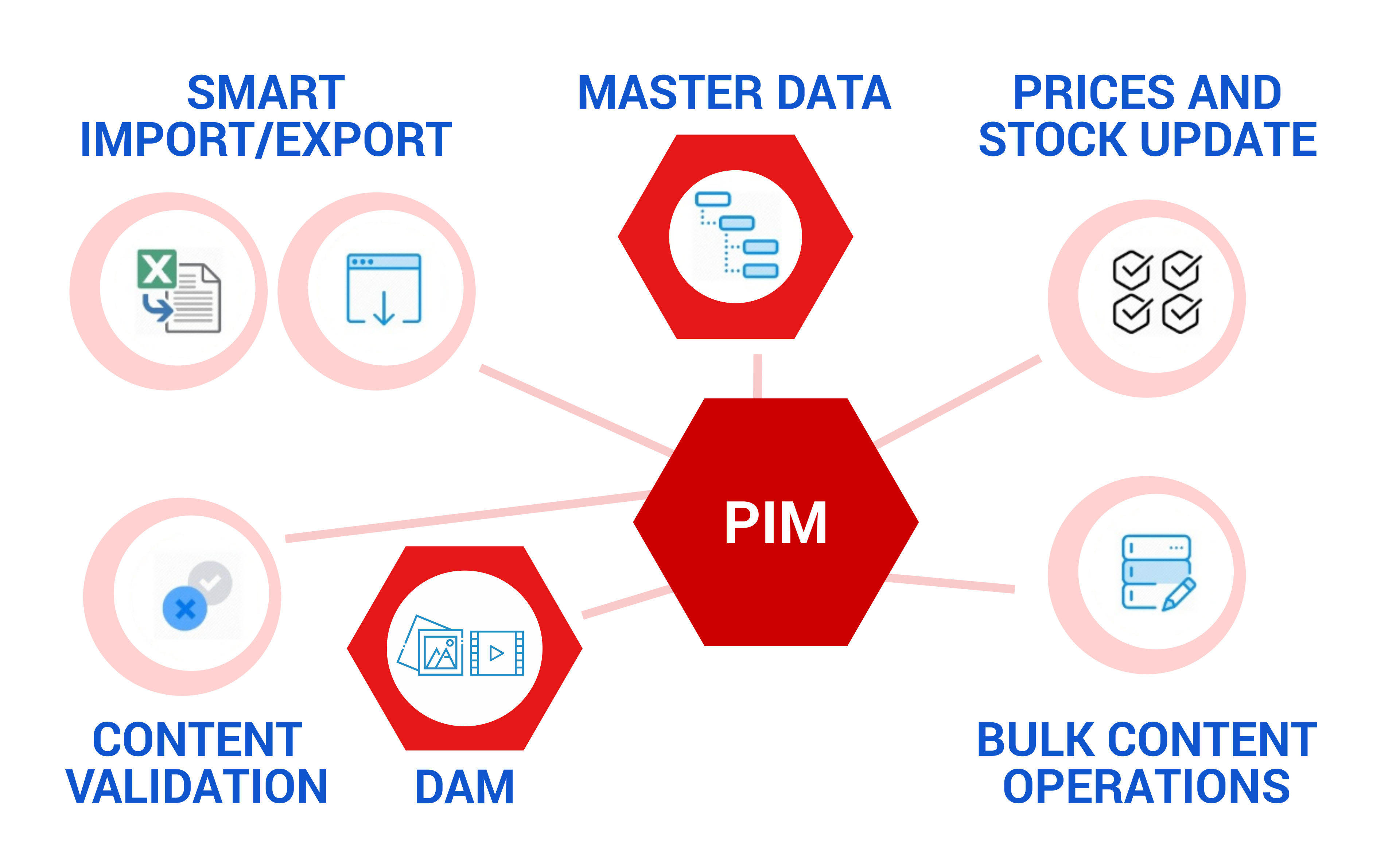 Как PIM может в 6 раз повысить конверсию интернет-магазина