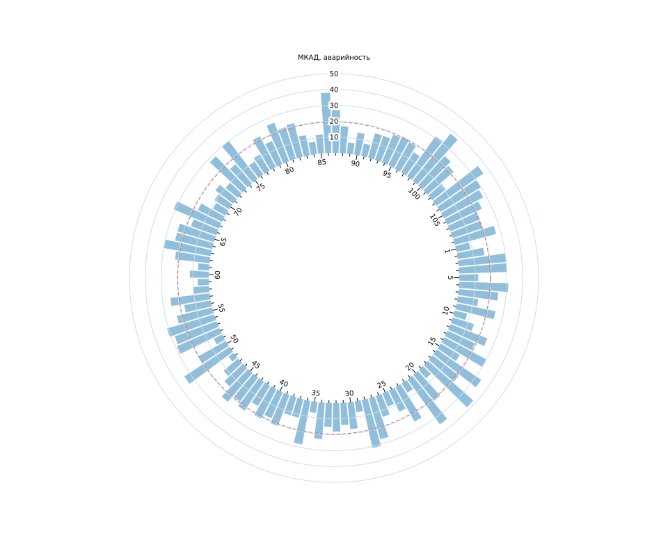 Radial Column Chart