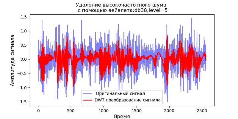 Удаление высокочастотных шумов из сигналов вибродатчиков при вибродиагностике подшипников