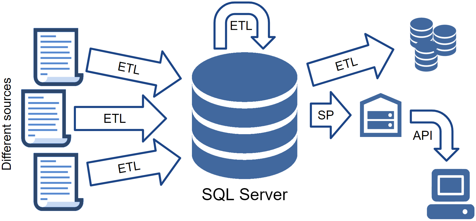 Testing SQL Server code with tSQLt / Аркадия corporate blog