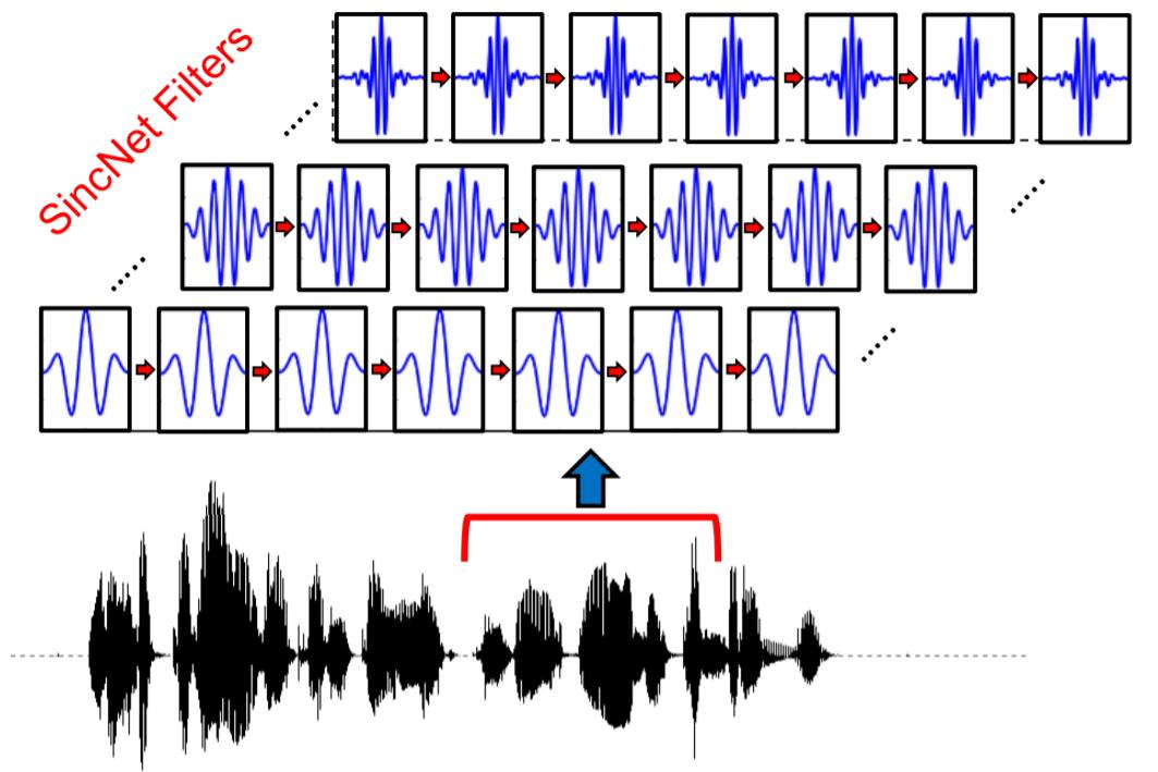 Как нейронная сеть SincNet выделяет значимые частоты в звуке через Back Propagation