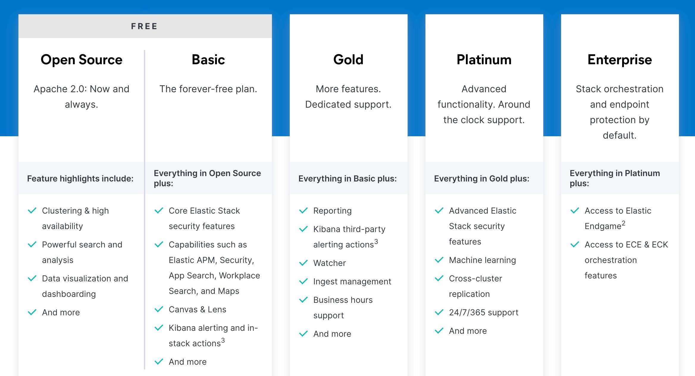 Как лицензируется и чем отличаются лицензии Elastic Stack (Elasticsearch)