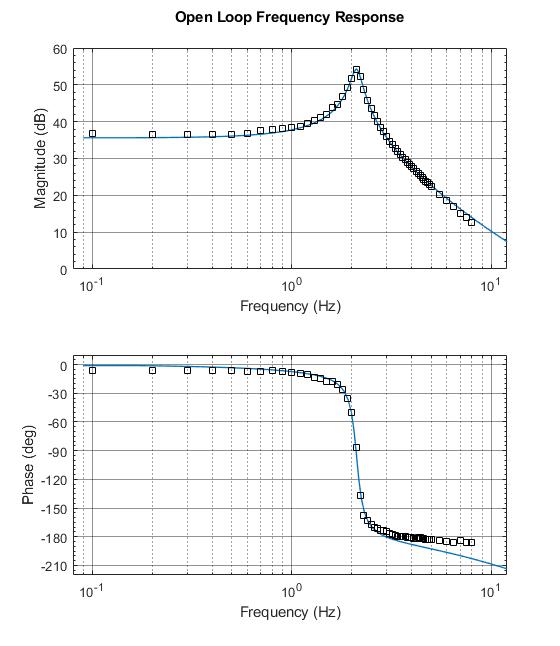 Совмещенные графики для ЛАЧХ и ЛФЧХ