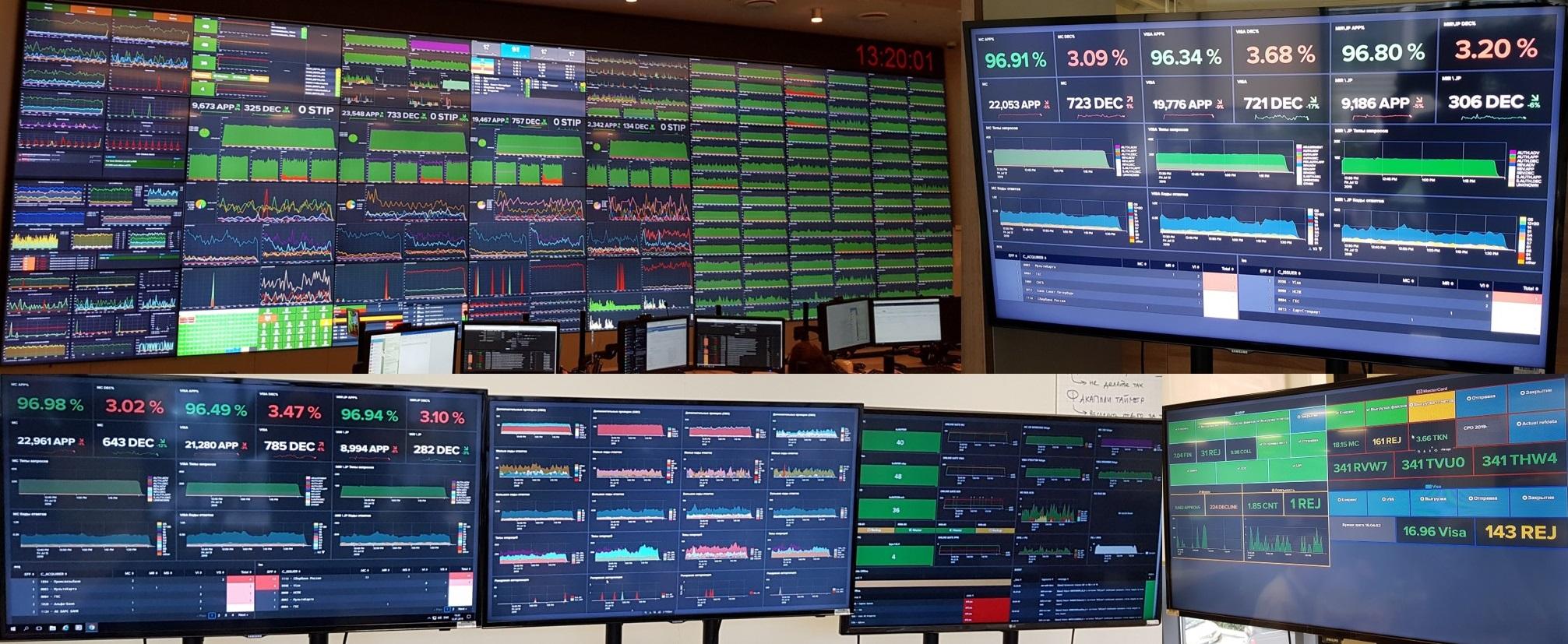 Как устроен прикладной и бизнес-мониторинг сервисов НСПК