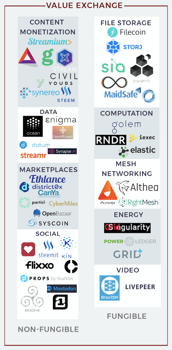 Экосистема блокчейн-проектов