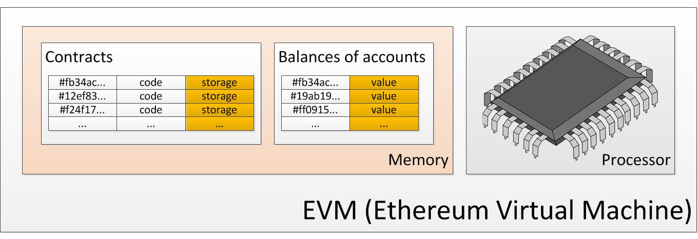 Упрощённая архитектура EVM architecture