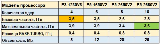 Вдвое мощней за те же деньги! Intel Xeon E5 против E3-серии