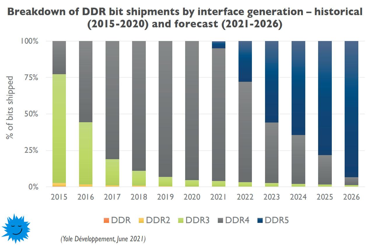 Внедрение DDR5 будет молниеносным к 2026 году новая память займет 90 рынка