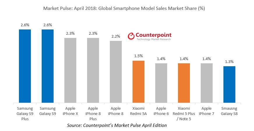 график топ 10 продаж смартфонов за апрель 2018