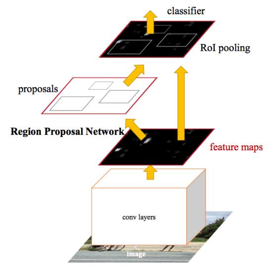 Mask R-CNN: архитектура современной нейронной сети для сегментации объектов на изображениях