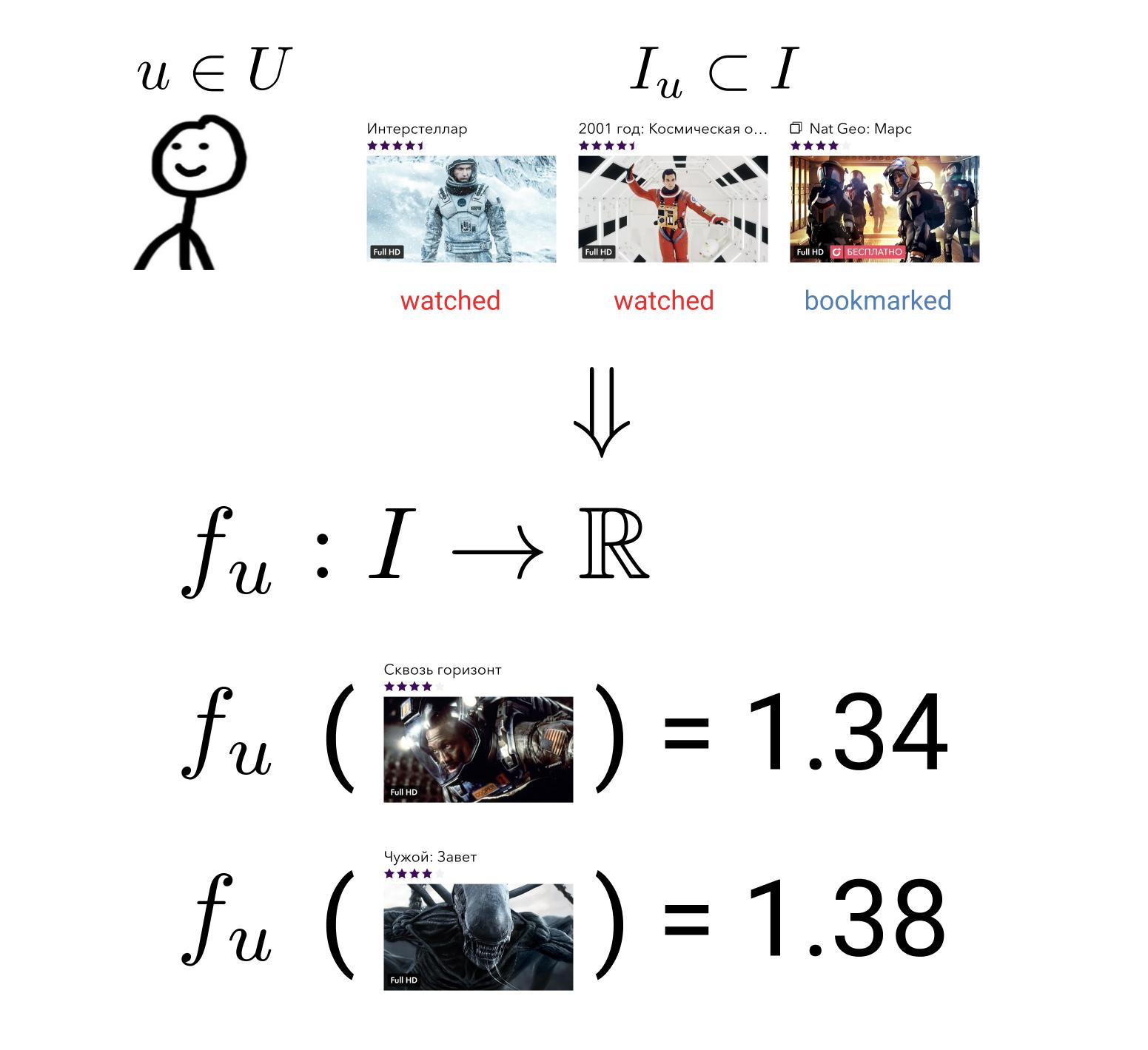 Иллюстрация отображения множества фильмов на множество вещественных чисел