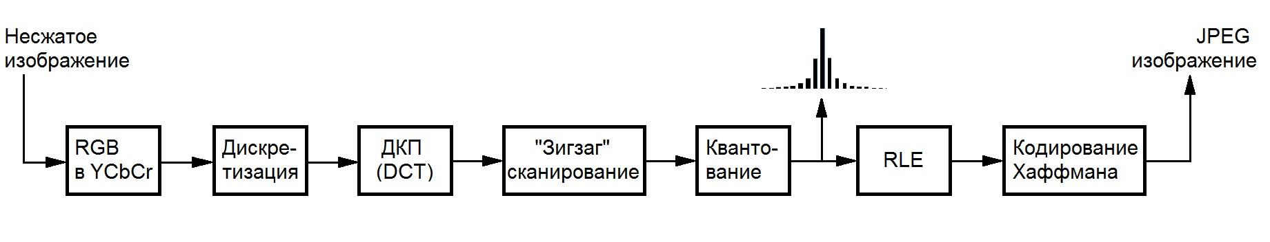Кодирование JPEG