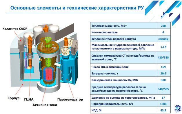 Реактор БРЕСТ-300 и замкнутый цикл в ядерной энергетике
