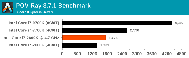 Legendary Intel Core i7-2600K: Sandy Bridge Testing in 2019 (Part 2)