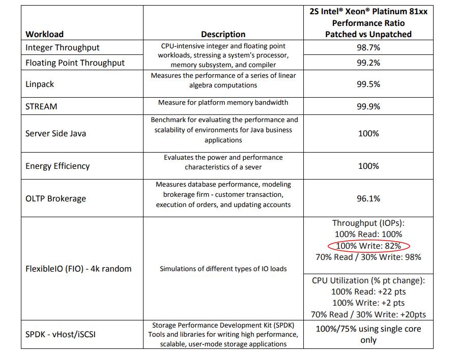 Intel предупреждает пользователей о «неисправности» патчей Spectre-Meltdown