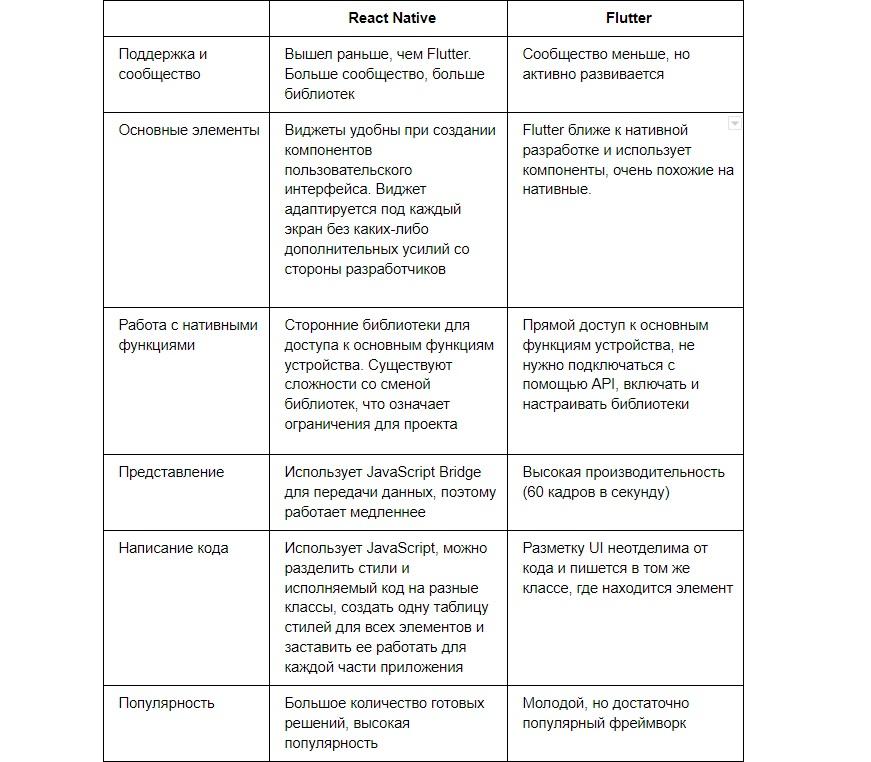Нативная разработка, React Native и Flutter: критерии выбора