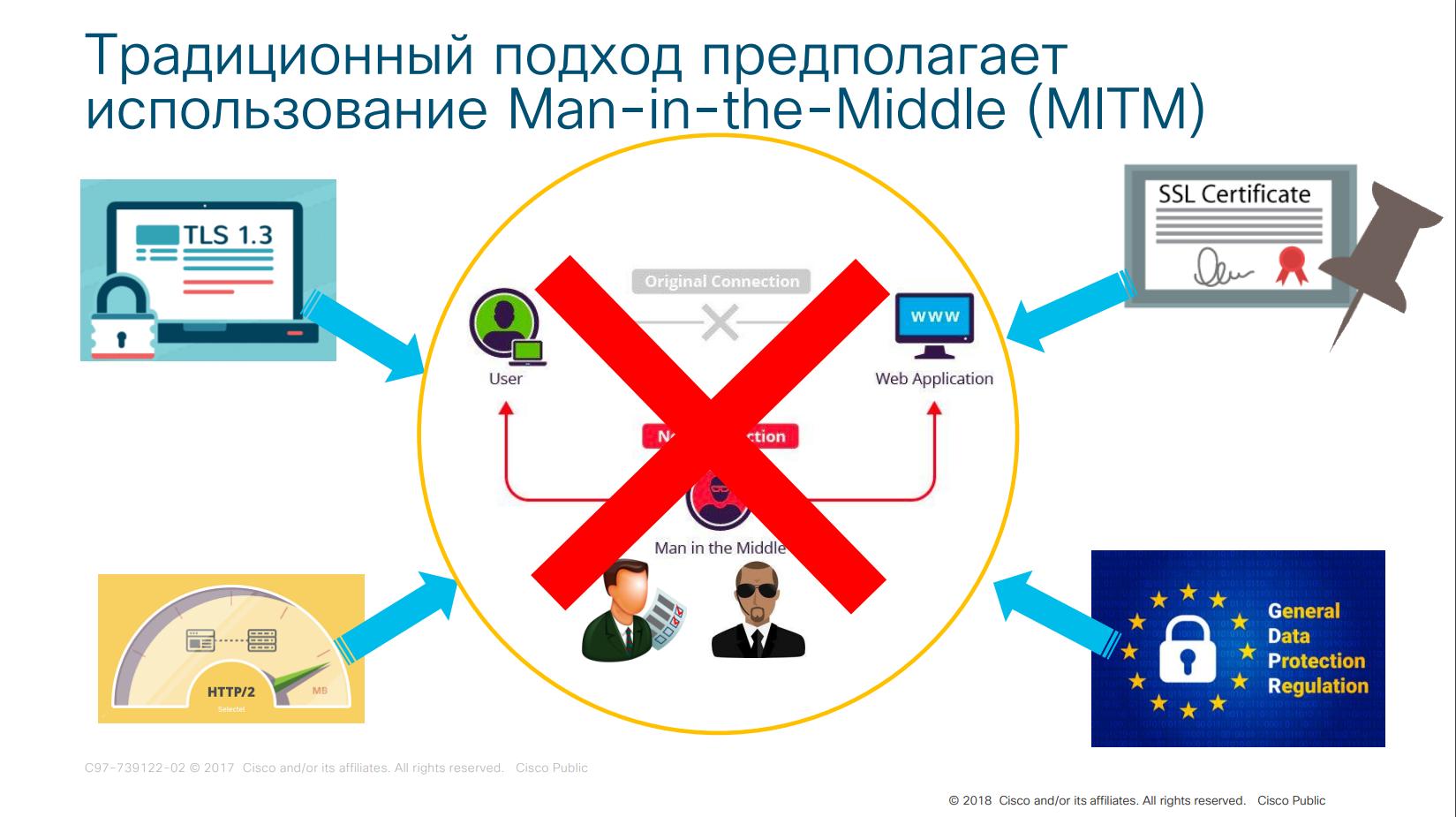 Устаревшая концепция Man-in-the-Middle