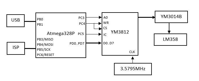 USB-OPL2 спрощена схема
