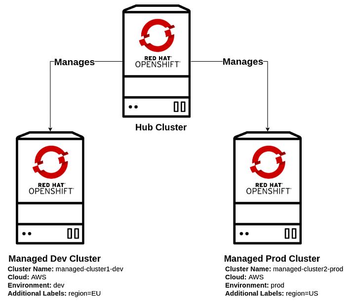 Миграция приложений и аварийное восстановление с помощью Red Hat Advanced Cluster Management (ACM)