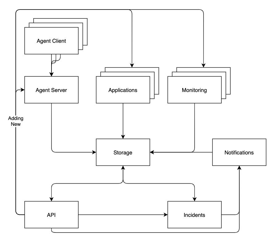 Squzy  бесплатная open-source self-host система мониторинга с инцидентами и уведомлениями