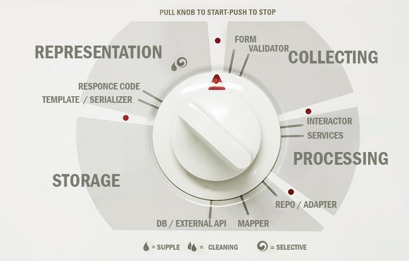 Поваренная книга разработчика: DDD-рецепты (3-я часть, Архитектура приложения)