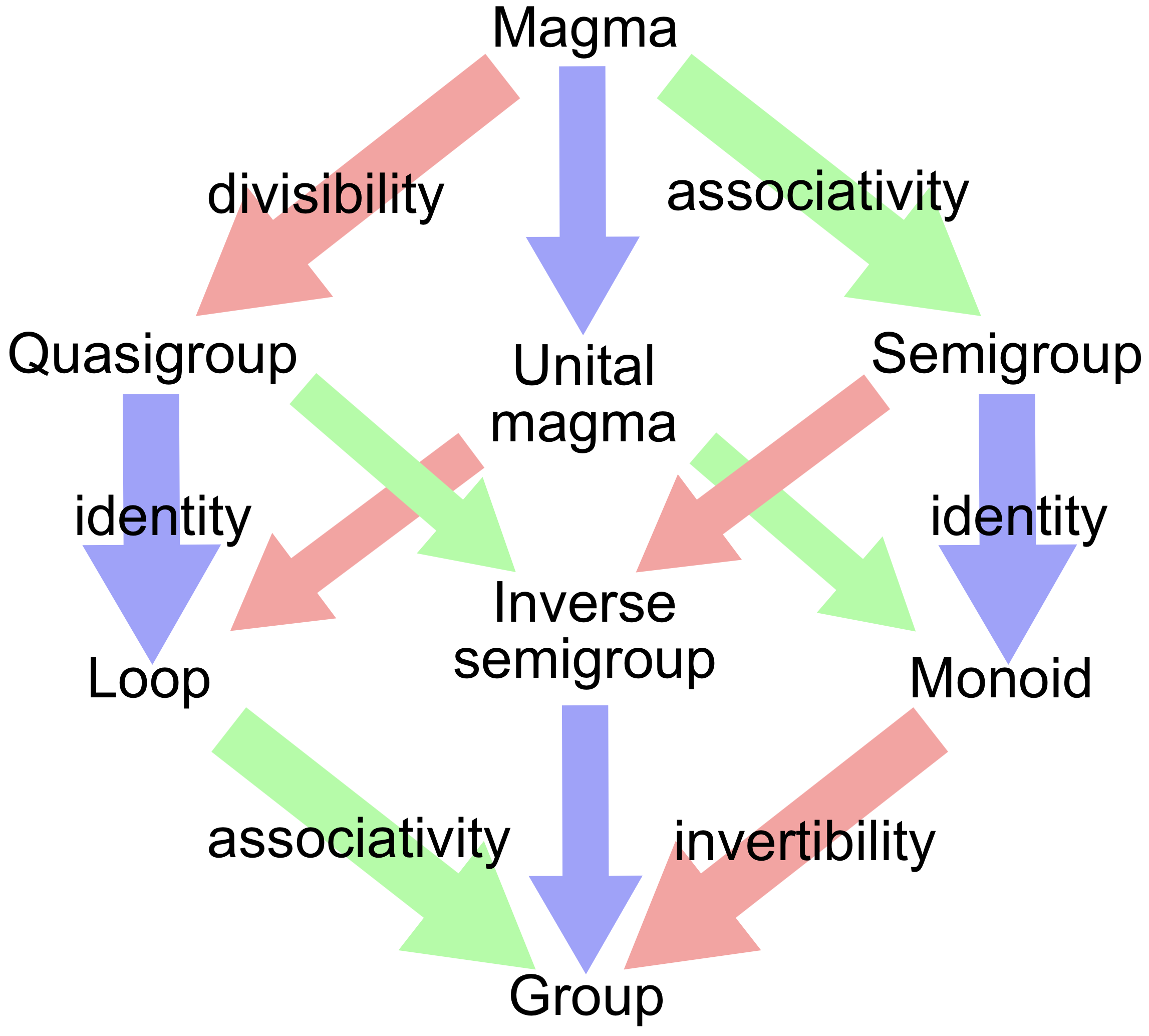 Groupoid hierarchy