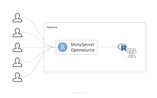 Опыт внедрения Shiny в качестве корпоративной отчетности