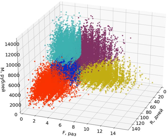 Как мы написали еще один алгоритм RFM-анализа