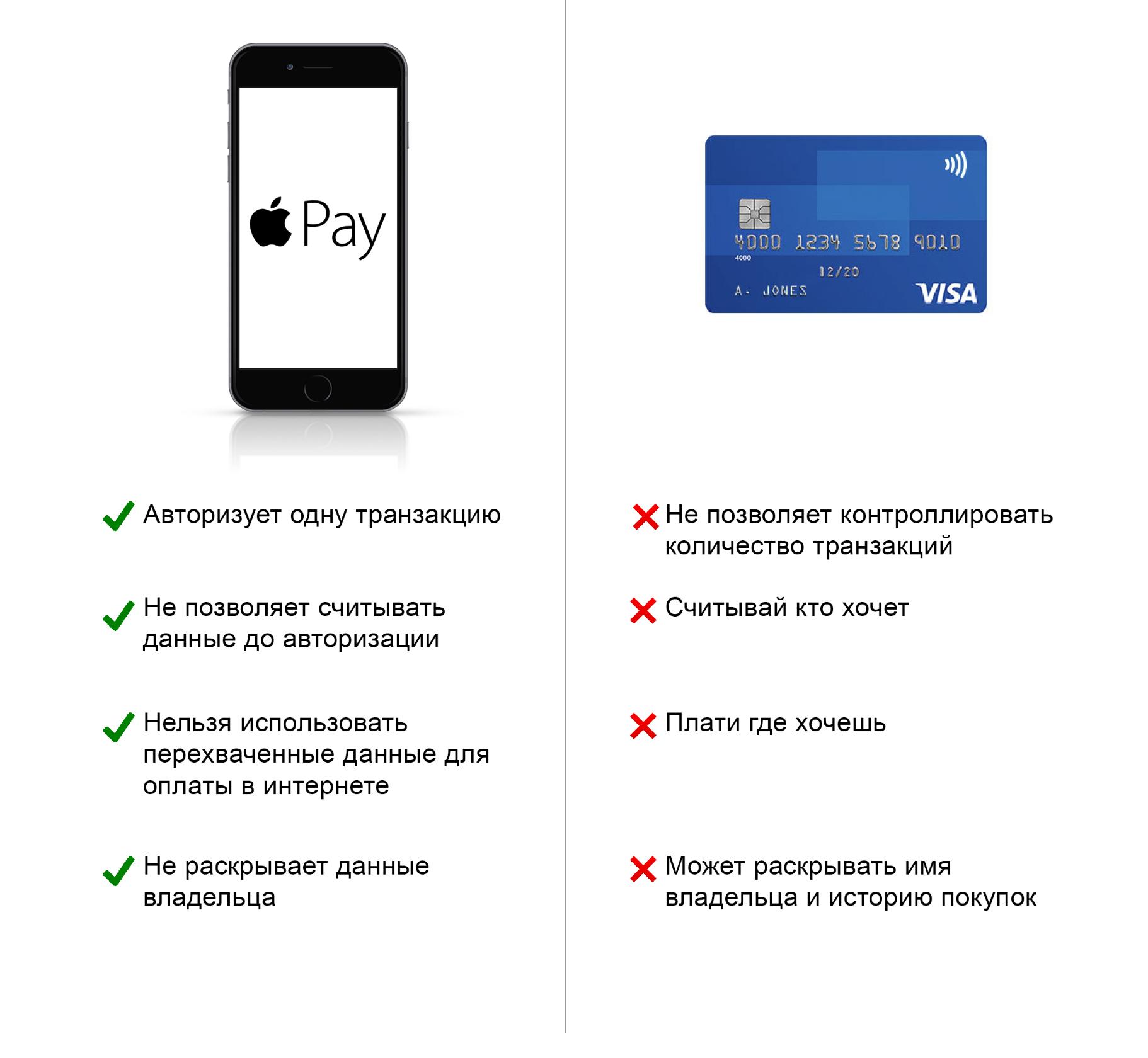 PayPass - что это, как работает технология бесконтактной оплаты? - Бизнес