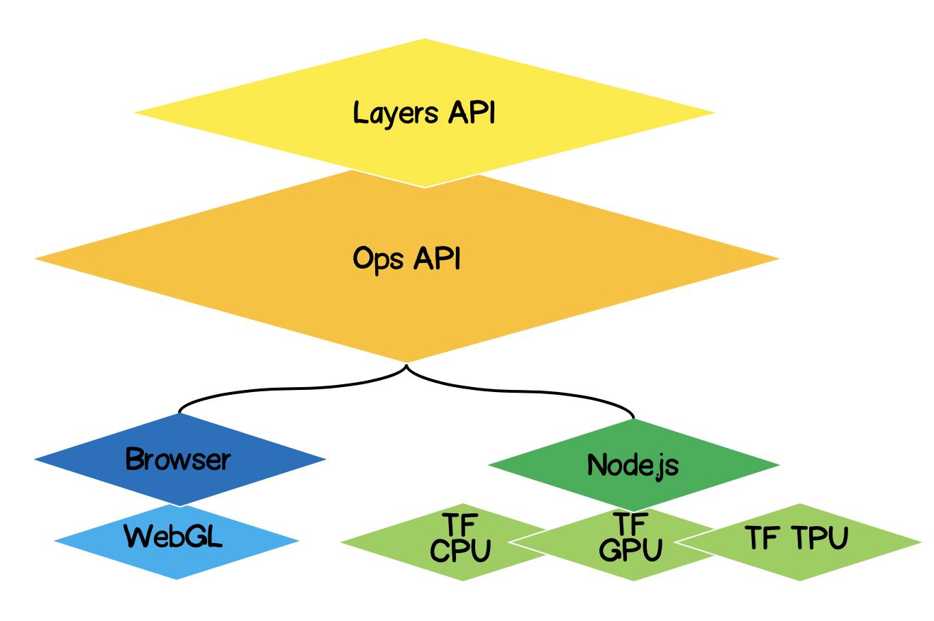 TensorFlow.js Часть 1 Использование Low-Level API для аппроксимации линейной функций