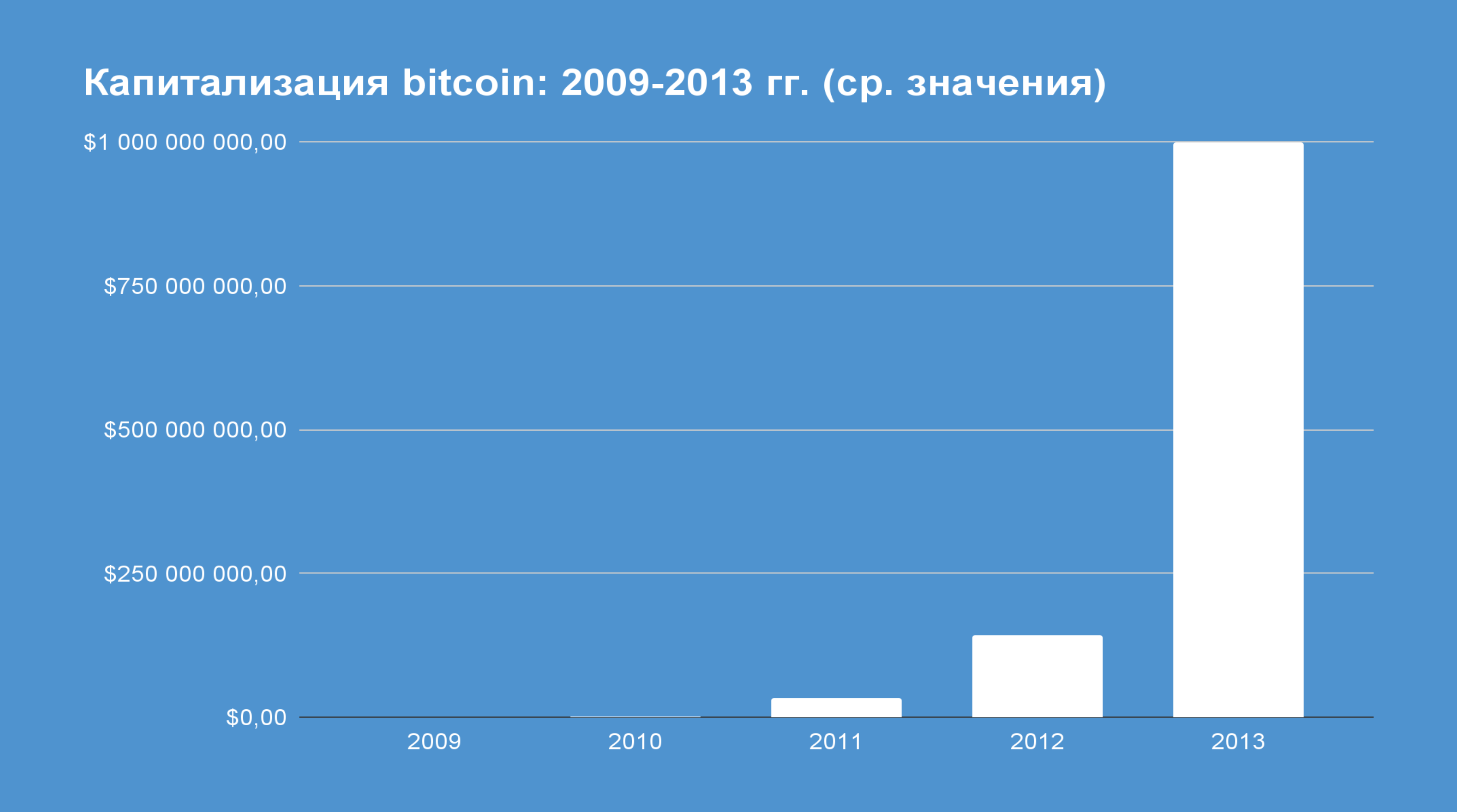 Капитализация биткоин. Менаскоп