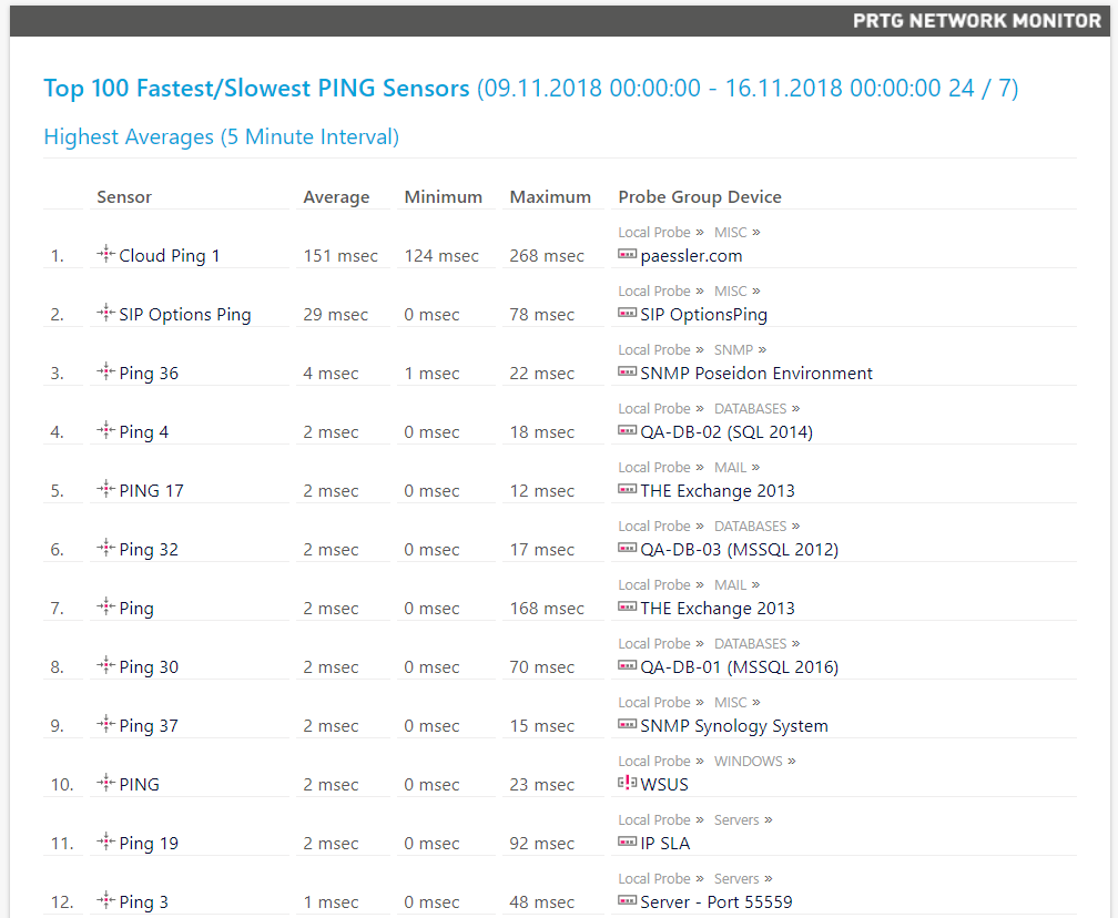 PRTG Network Monitor testing and comparison with Zabbix / Sudo Null