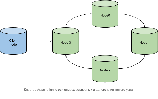Архитектура транзакций в Apache Ignite