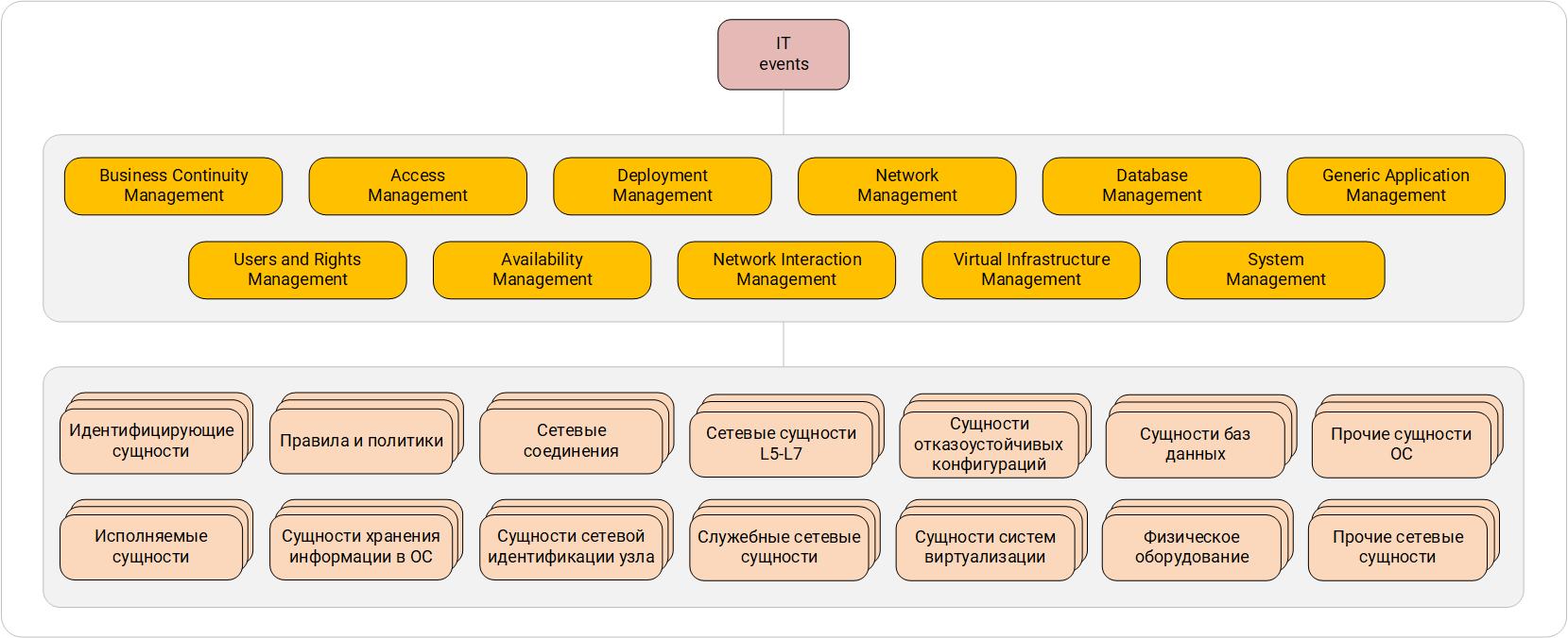 Система категоризации ИБ-событий. Первый и второй уровни.