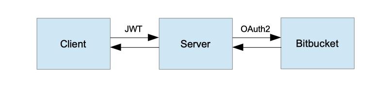 Spring Security  пример REST-сервиса с авторизацией по протоколу OAuth2 через BitBucket и JWT