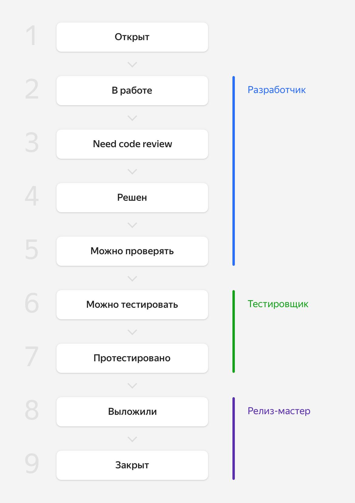 Как сократить код-ревью с двух недель до нескольких часов. Опыт команды Яндекс.Маркета