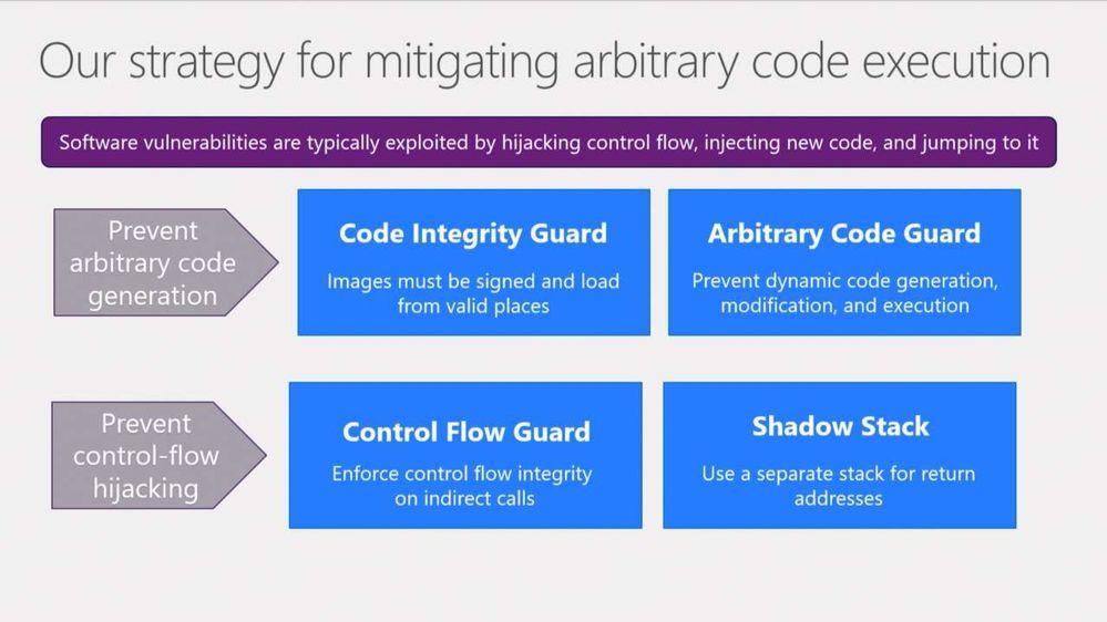 Введение в аппаратную защиту стека (Windows 10) — IT-МИР. ПОМОЩЬ В IT-МИРЕ 2021