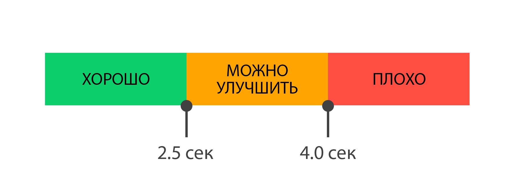 Оценка результатов LCP