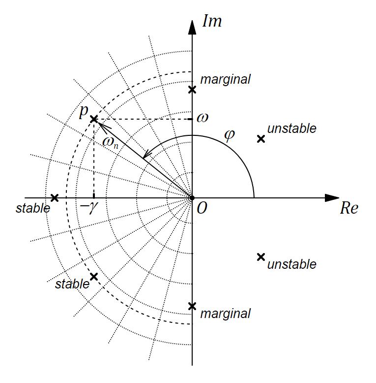 Полюса передаточной функции